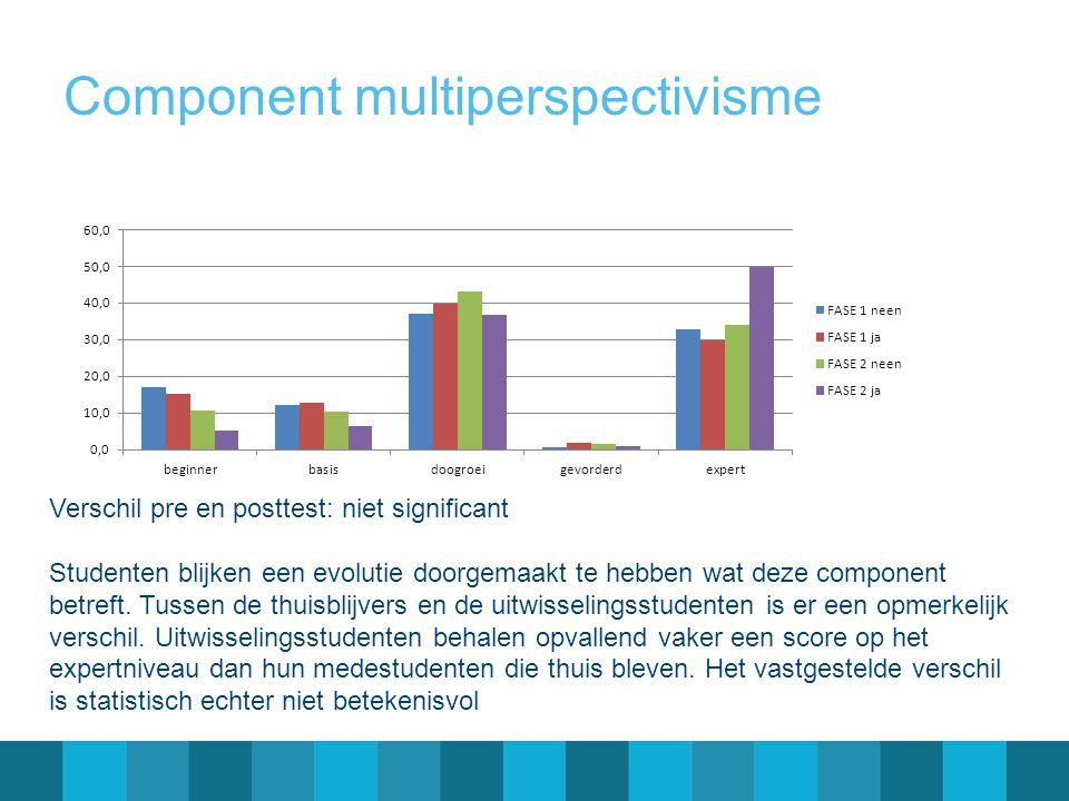 Component multiperspectivisme Verschil pre en posttest: niet significant Studenten blijken een evolutie doorgemaakt te hebben wat deze component betre