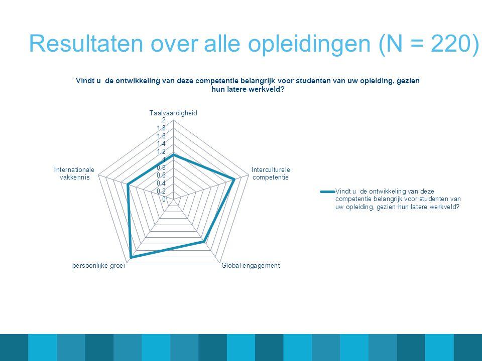 Resultaten over alle opleidingen (N = 220)