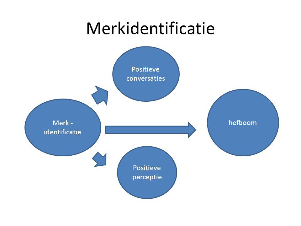 Merkidentificatie Merk - identificatie Positieve conversaties Positieve perceptie hefboom