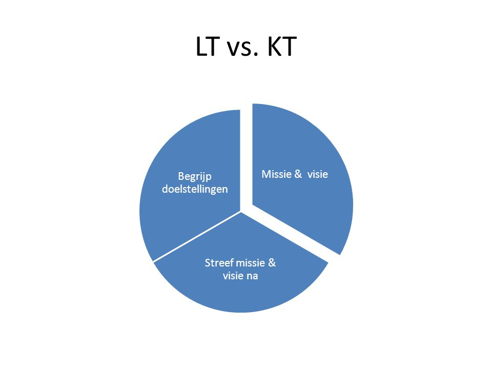 LT vs. KT Missie & visie Streef missie & visie na Begrijp doelstellingen