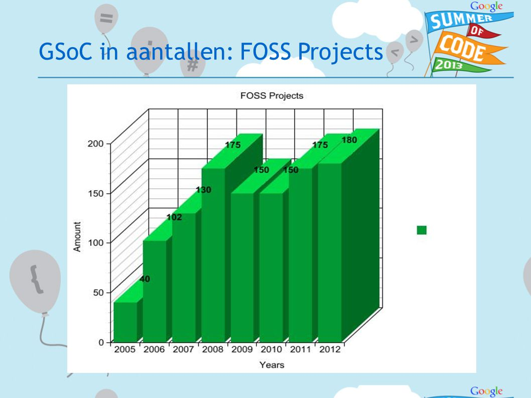 GSoC in aantallen: FOSS Projects