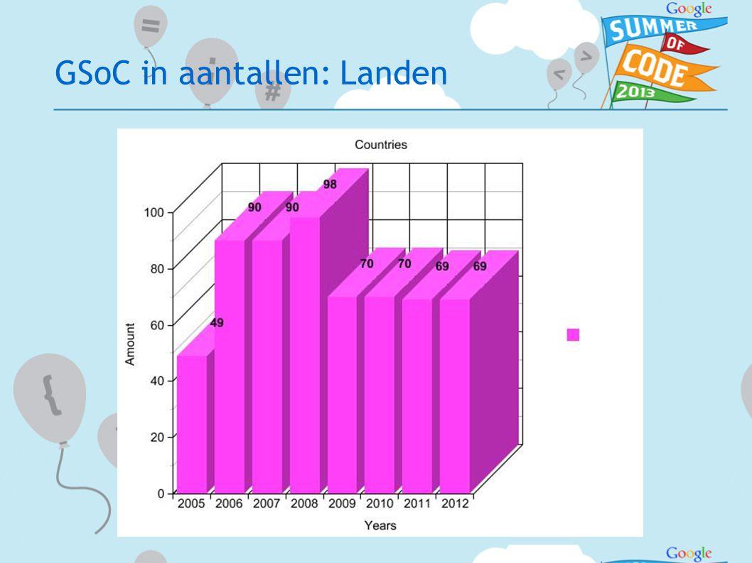 GSoC in aantallen: Landen