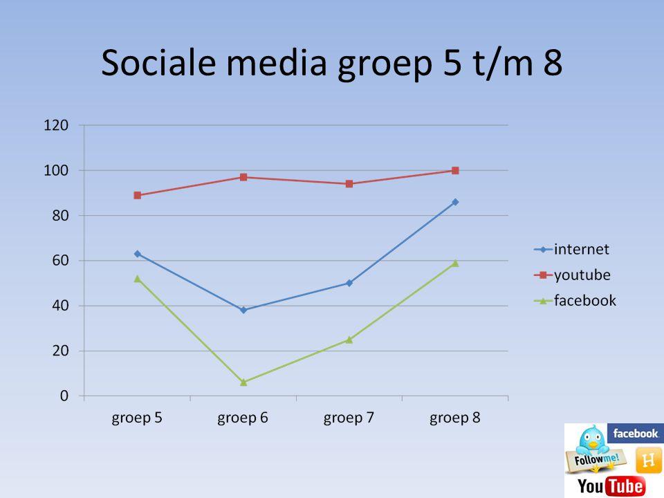 De feiten • 70% van de kinderen tussen 9-12 jaar heeft persoonlijke pagina • Gebruik sociale media steeds grotere rol • Online vrienden = echte vriendschap