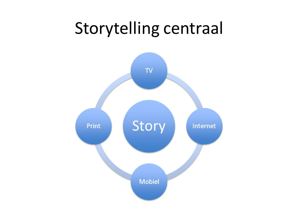 Storytelling centraal Story TVInternetMobielPrint
