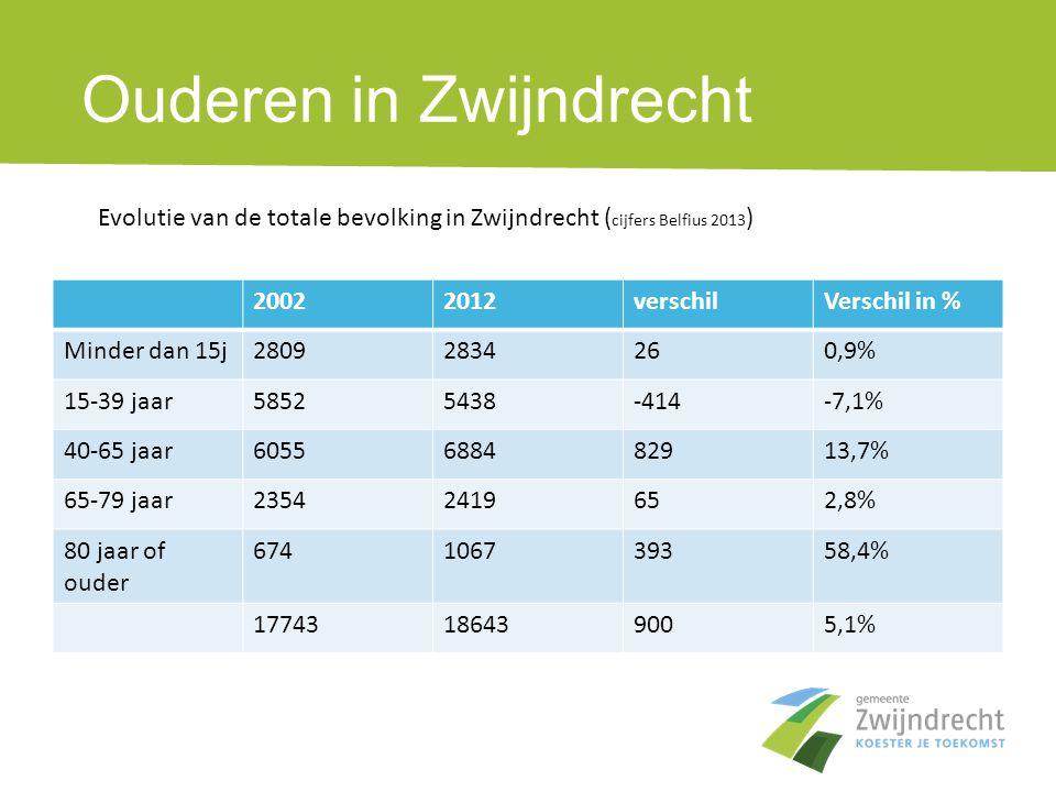 Ouderen in Zwijndrecht 20022012verschilVerschil in % Minder dan 15j28092834260,9% 15-39 jaar58525438-414-7,1% 40-65 jaar6055688482913,7% 65-79 jaar235