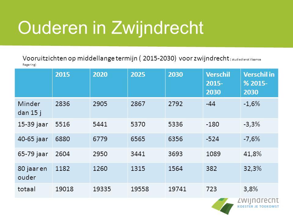 Ouderen in Zwijndrecht 2015202020252030Verschil 2015- 2030 Verschil in % 2015- 2030 Minder dan 15 j 2836290528672792-44-1,6% 15-39 jaar551654415370533