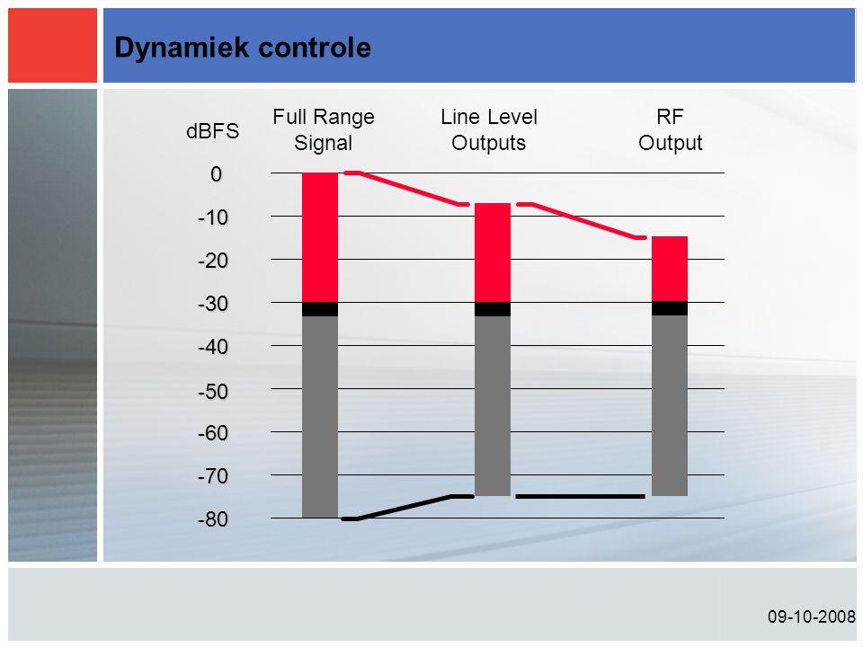 09-10-2008 Dynamiek controle 0 -10 -20 -30 -40 -50 -60 -70 -80 dBFS Full Range Signal Line Level Outputs RF Output
