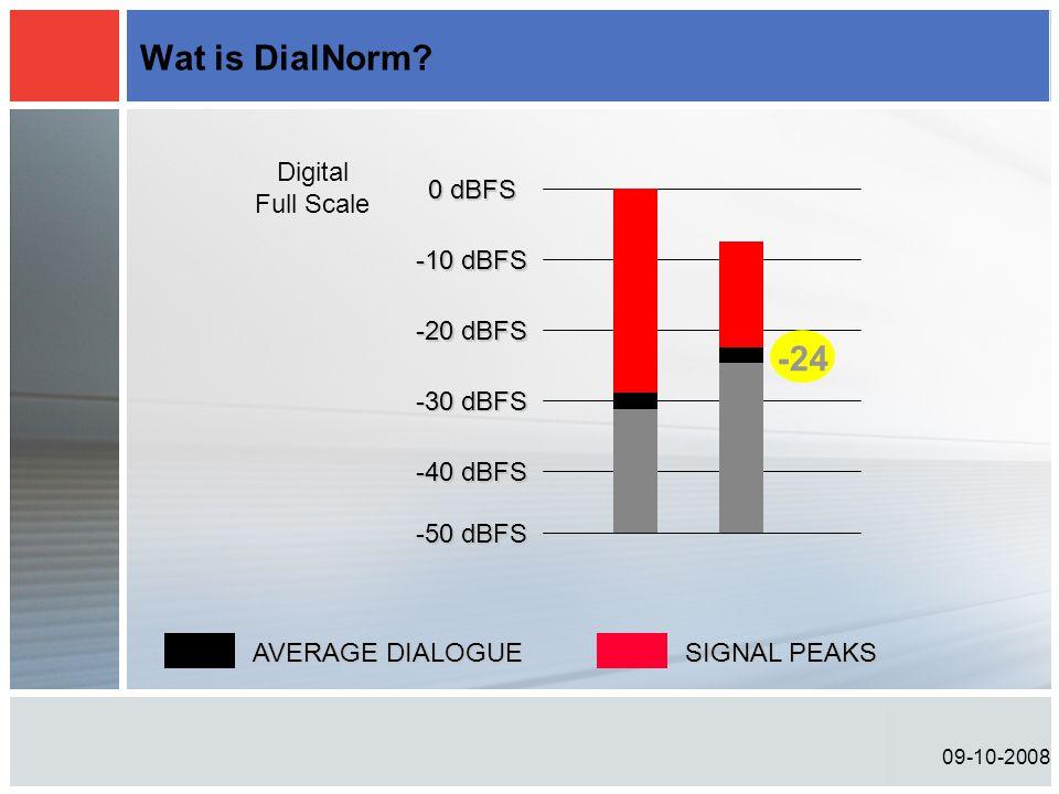 09-10-2008 Wat is DialNorm? -20 dBFS 0 dBFS -10 dBFS -30 dBFS -40 dBFS AVERAGE DIALOGUE SIGNAL PEAKS Digital Full Scale -50 dBFS -24