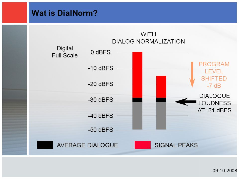 09-10-2008 Wat is DialNorm? -20 dBFS 0 dBFS -10 dBFS -30 dBFS -40 dBFS DIALOGUE LOUDNESS AT -31 dBFS Digital Full Scale -50 dBFS WITH DIALOG NORMALIZA