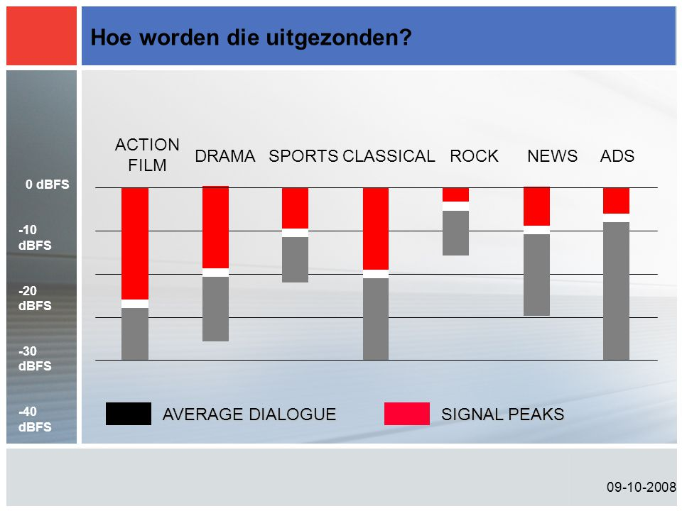 09-10-2008 Hoe worden die uitgezonden? ACTION FILM DRAMASPORTSCLASSICALROCKNEWSADS AVERAGE DIALOGUE SIGNAL PEAKS 0 dBFS -10 dBFS -20 dBFS -30 dBFS -40