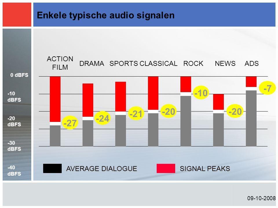 09-10-2008 Enkele typische audio signalen -27 ACTION FILM DRAMASPORTSCLASSICALROCKNEWSADS -24 -21 -20 -10 -20 -7 AVERAGE DIALOGUE SIGNAL PEAKS 0 dBFS -10 dBFS -20 dBFS -30 dBFS -40 dBFS