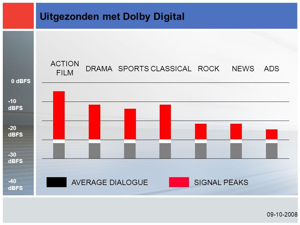 09-10-2008 Uitgezonden met Dolby Digital ACTION FILM DRAMASPORTSCLASSICALROCKNEWSADS AVERAGE DIALOGUE SIGNAL PEAKS 0 dBFS -10 dBFS -20 dBFS -30 dBFS -