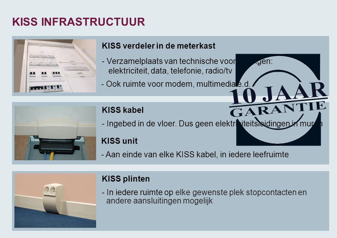 KISS verdeler in de meterkast - Verzamelplaats van technische voorzieningen: elektriciteit, data, telefonie, radio/tv KISS INFRASTRUCTUUR KISS unit -
