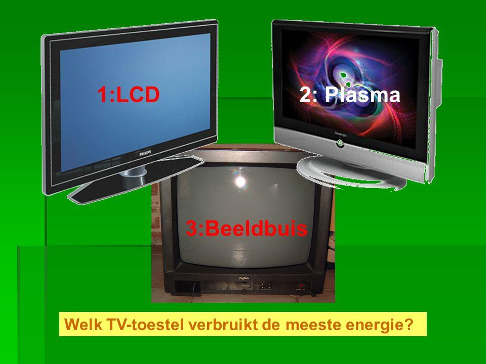 1:LCD2: Plasma 3:Beeldbuis Welk TV-toestel verbruikt de meeste energie?