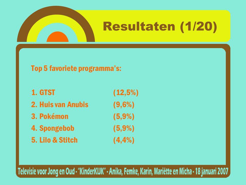 Resultaten (1/20) Top 5 favoriete programma's: 1.GTST(12,5%) 2.Huis van Anubis(9,6%) 3.Pokémon(5,9%) 4.Spongebob(5,9%) 5.Lilo & Stitch(4,4%)