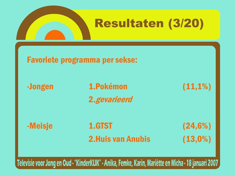 Resultaten (3/20) Favoriete programma per sekse: -Jongen1.Pokémon(11,1%) 2.gevarieerd -Meisje1.GTST(24,6%) 2.Huis van Anubis(13,0%)