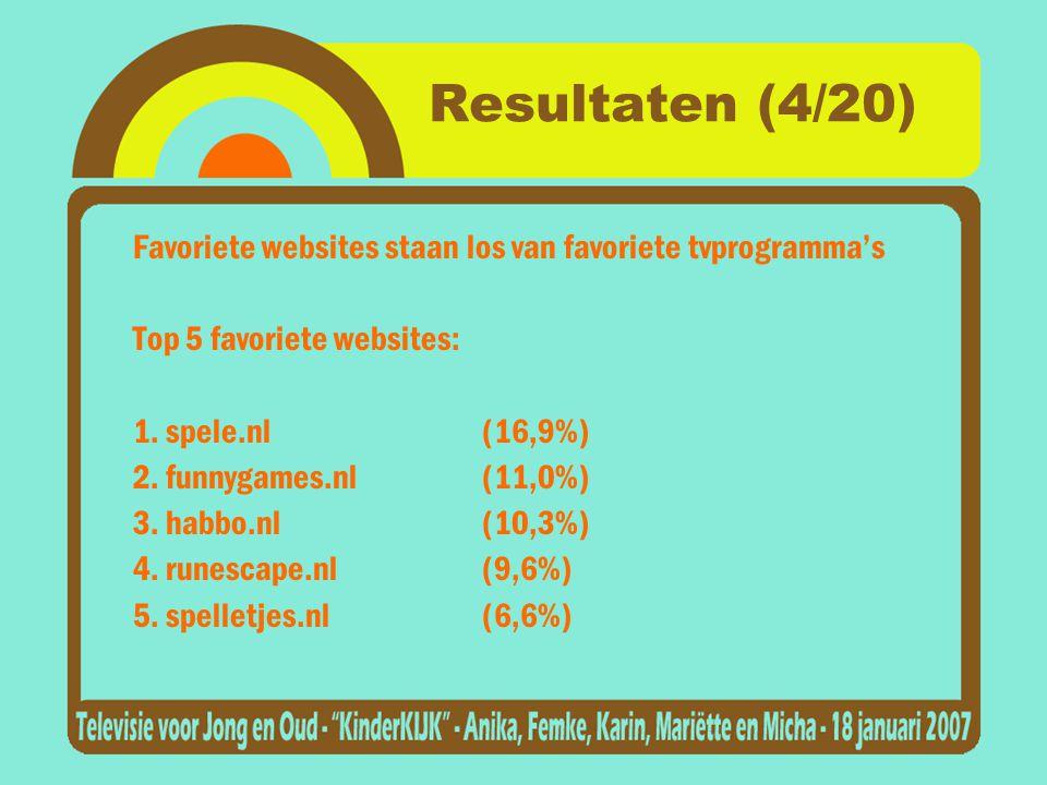 Resultaten (4/20) Favoriete websites staan los van favoriete tvprogramma's Top 5 favoriete websites: 1.