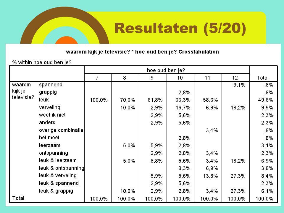 Resultaten (5/20)