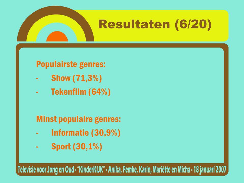 Resultaten (6/20) Populairste genres: -Show (71,3%) -Tekenfilm (64%) Minst populaire genres: -Informatie (30,9%) -Sport (30,1%)