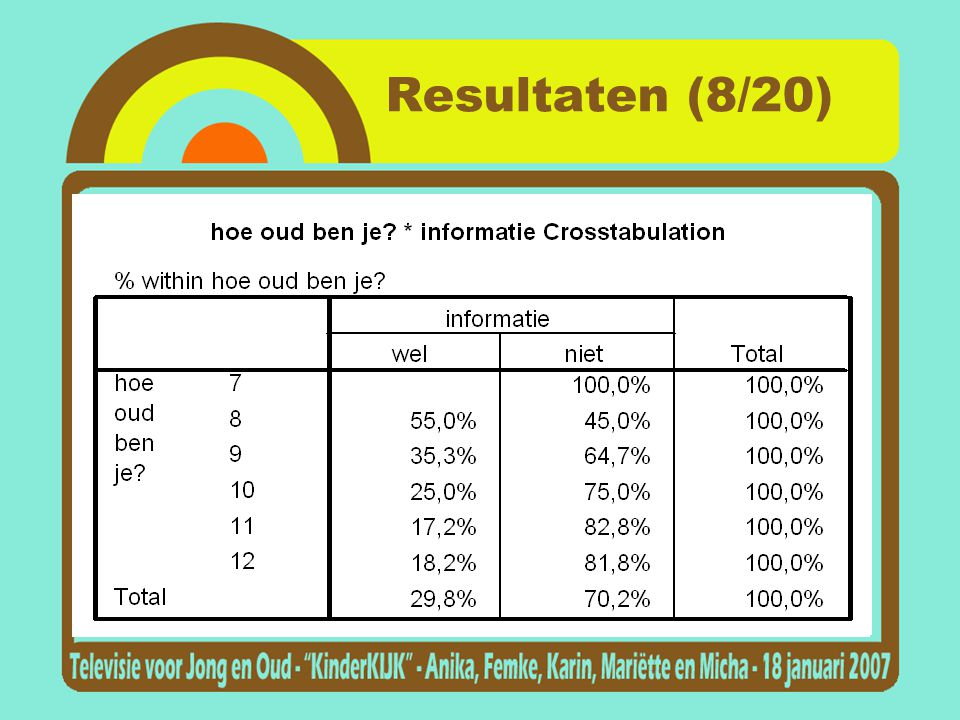 Resultaten (8/20)