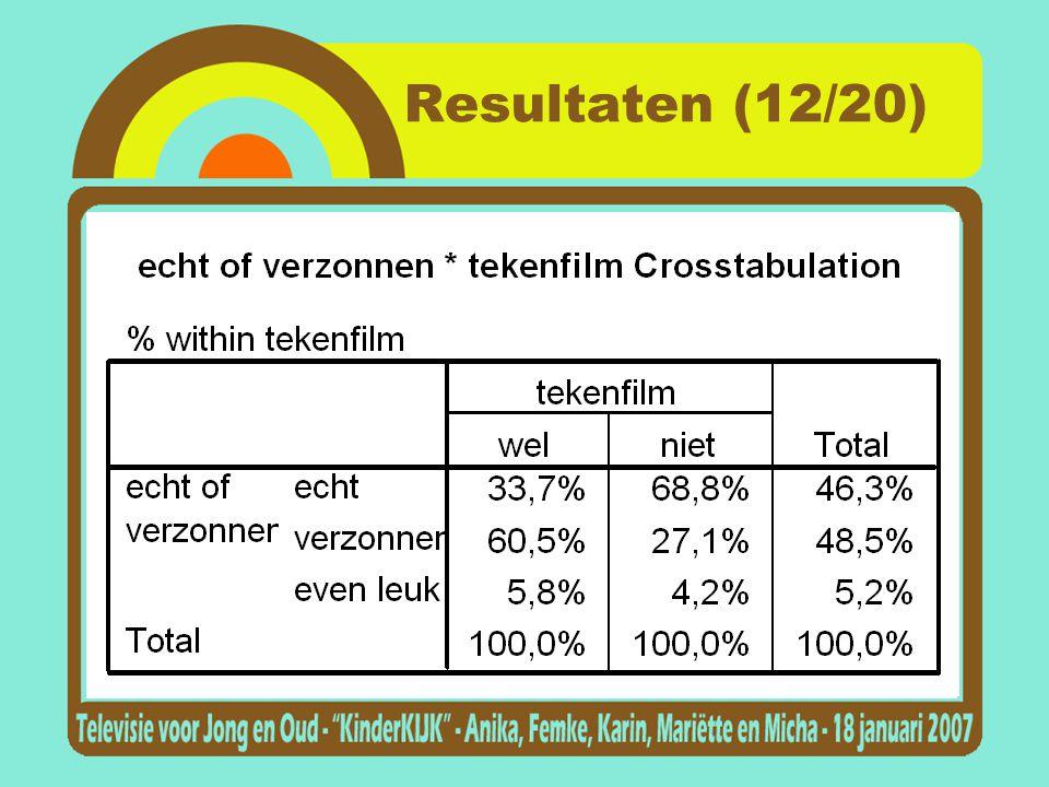 Resultaten (12/20)