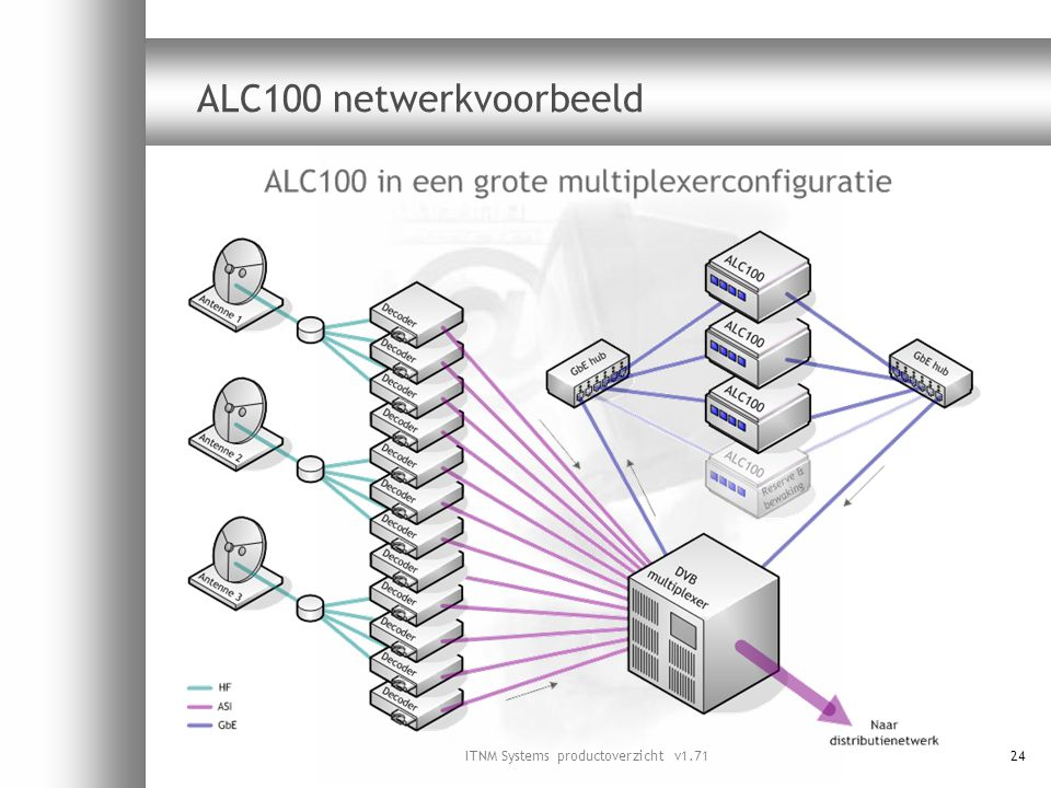 ITNM Systems productoverzicht v1.7124 ALC100 netwerkvoorbeeld