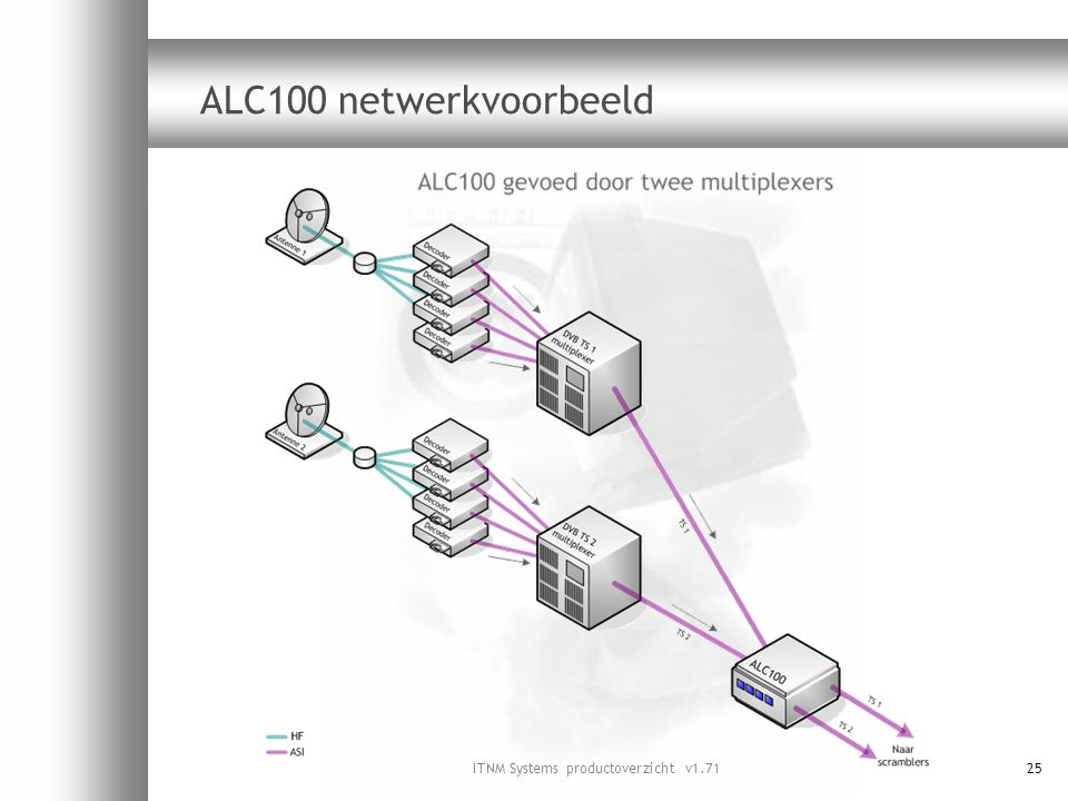 ITNM Systems productoverzicht v1.7125 ALC100 netwerkvoorbeeld