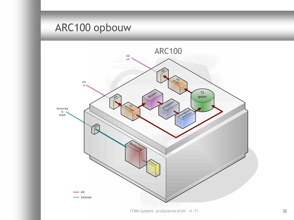 ITNM Systems productoverzicht v1.7132 ARC100 opbouw