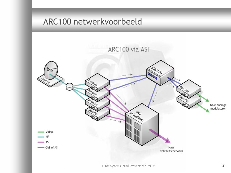 ITNM Systems productoverzicht v1.7133 ARC100 netwerkvoorbeeld