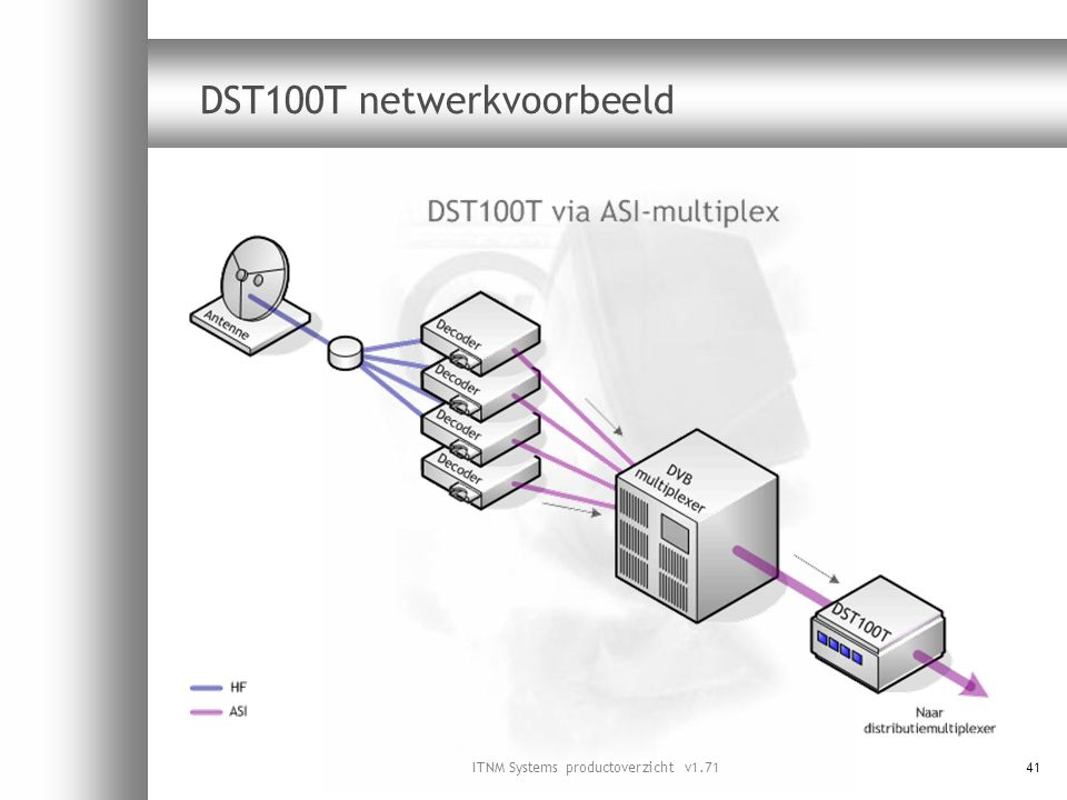 ITNM Systems productoverzicht v1.7141 DST100T netwerkvoorbeeld