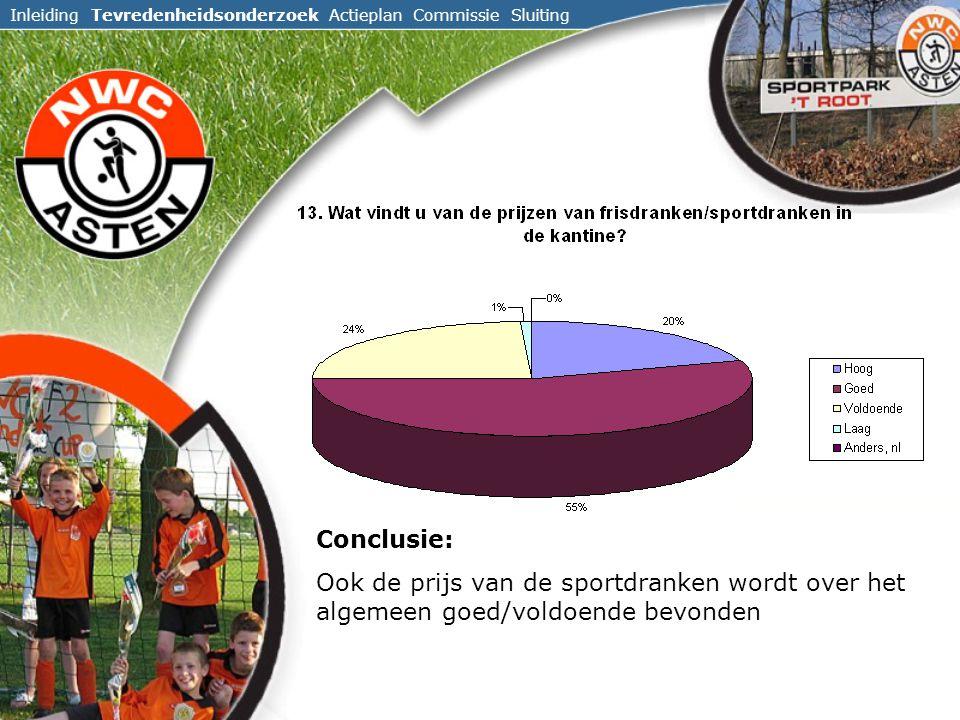 Inleiding Tevredenheidsonderzoek Actieplan Commissie Sluiting Conclusie: Ook de prijs van de sportdranken wordt over het algemeen goed/voldoende bevonden