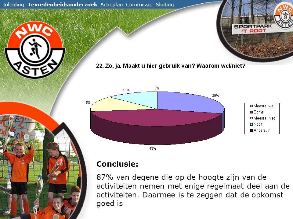 Inleiding Tevredenheidsonderzoek Actieplan Commissie Sluiting Conclusie: 87% van degene die op de hoogte zijn van de activiteiten nemen met enige regelmaat deel aan de activiteiten.