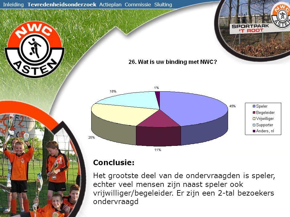 Inleiding Tevredenheidsonderzoek Actieplan Commissie Sluiting Conclusie: Het grootste deel van de ondervraagden is speler, echter veel mensen zijn naast speler ook vrijwilliger/begeleider.
