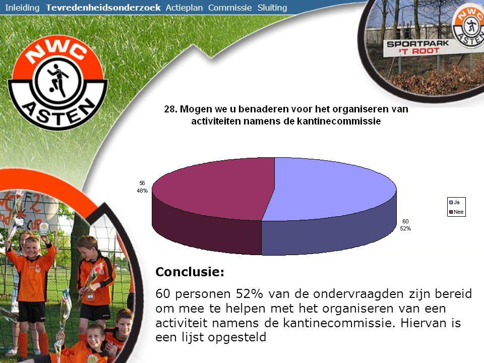 Inleiding Tevredenheidsonderzoek Actieplan Commissie Sluiting Conclusie: 60 personen 52% van de ondervraagden zijn bereid om mee te helpen met het organiseren van een activiteit namens de kantinecommissie.