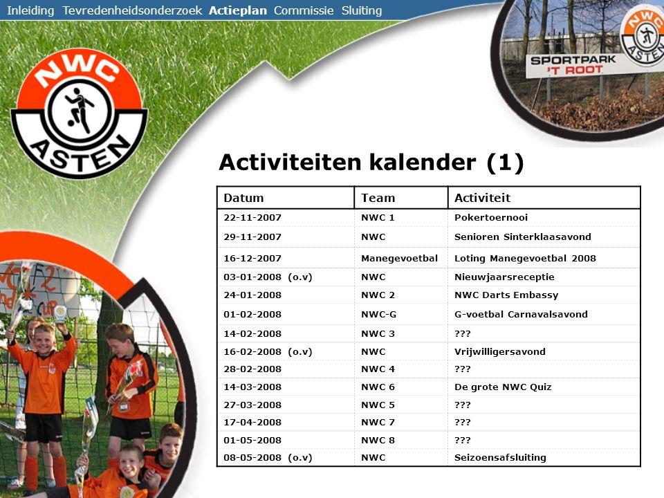 Inleiding Tevredenheidsonderzoek Actieplan Commissie Sluiting DatumTeamActiviteit 22-11-2007NWC 1Pokertoernooi 29-11-2007NWCSenioren Sinterklaasavond 16-12-2007ManegevoetbalLoting Manegevoetbal 2008 03-01-2008 (o.v)NWCNieuwjaarsreceptie 24-01-2008NWC 2NWC Darts Embassy 01-02-2008NWC-GG-voetbal Carnavalsavond 14-02-2008NWC 3??.