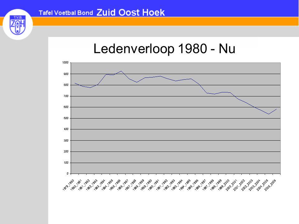 Ledenverloop 1980 - Nu