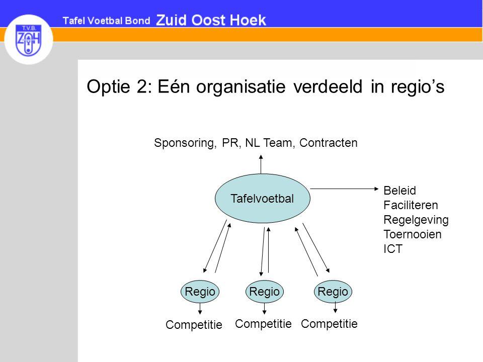 Optie 2: Eén organisatie verdeeld in regio's Tafelvoetbal Regio Competitie Beleid Faciliteren Regelgeving Toernooien ICT Sponsoring, PR, NL Team, Cont