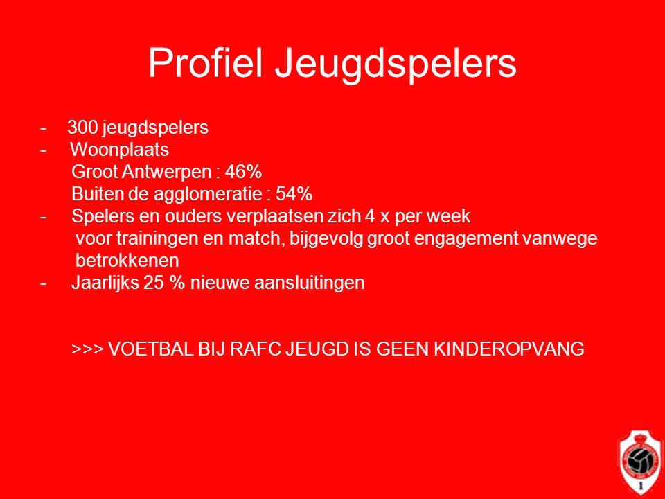Profiel Jeugdspelers - 300 jeugdspelers - Woonplaats Groot Antwerpen : 46% Buiten de agglomeratie : 54% - Spelers en ouders verplaatsen zich 4 x per w