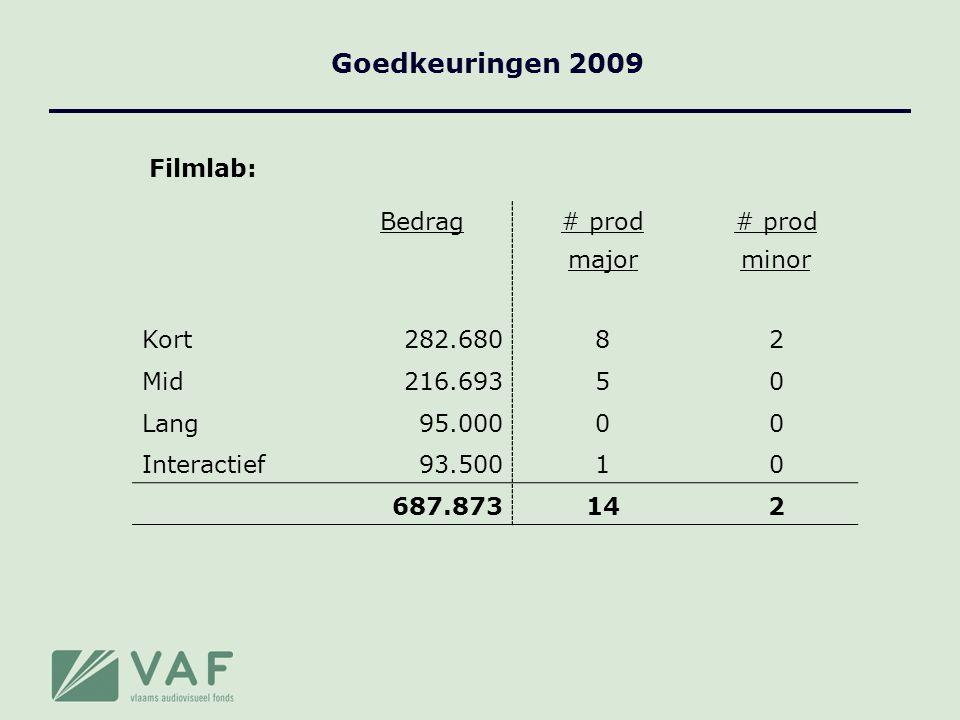 Goedkeuringen 2009 Filmlab: Bedrag# prod majorminor Kort282.68082 Mid216.69350 Lang95.00000 Interactief93.50010 687.873142