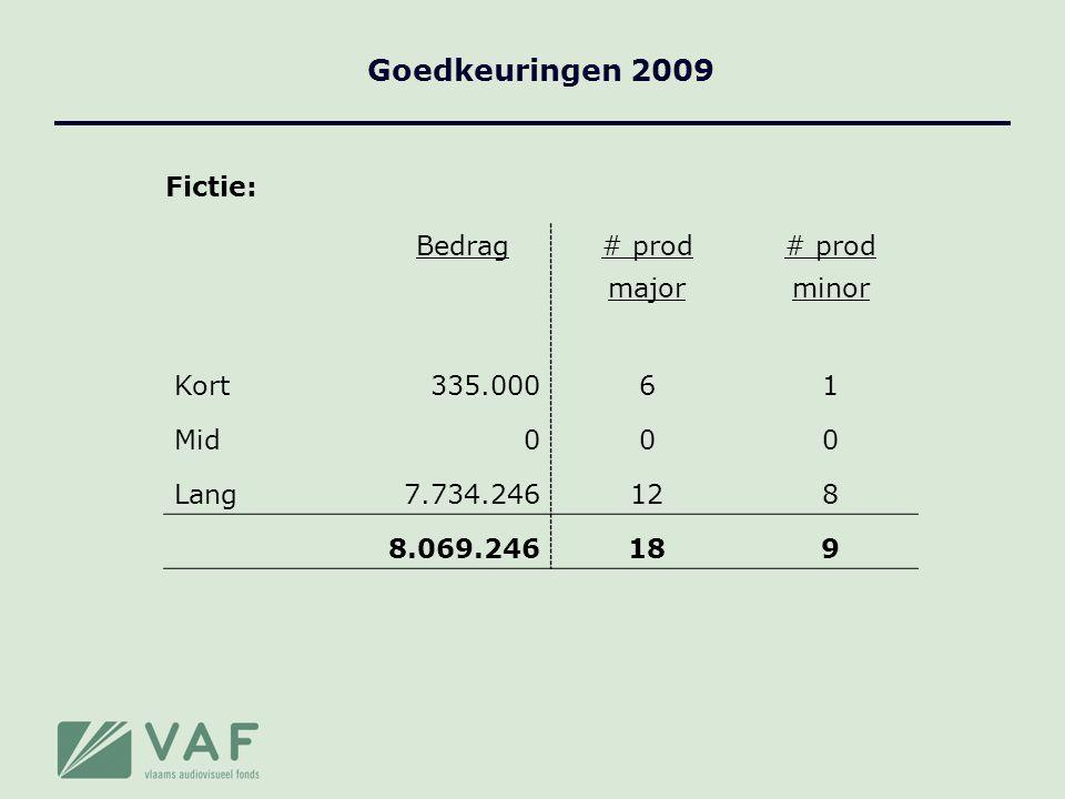 Goedkeuringen 2009 TV-drama: Bedrag# prod majorminor Reeks2.625.00030 30