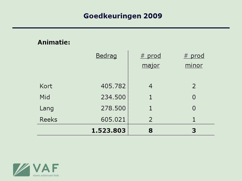 Goedkeuringen 2009 Animatie: Bedrag# prod majorminor Kort405.78242 Mid234.50010 Lang278.50010 Reeks605.02121 1.523.80383