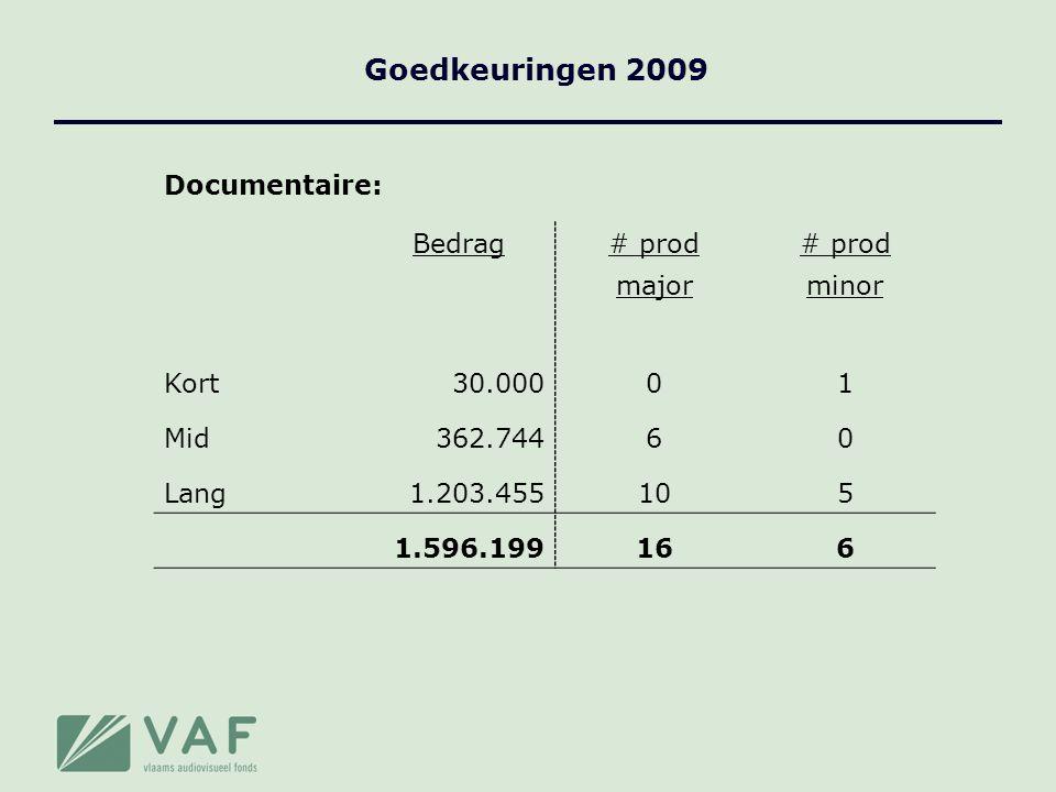 Goedkeuringen 2009 Documentaire: Bedrag# prod majorminor Kort30.00001 Mid362.74460 Lang1.203.455105 1.596.199166
