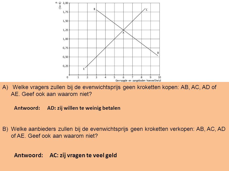 A) Welke vragers zullen bij de evenwichtsprijs geen kroketten kopen: AB, AC, AD of AE.