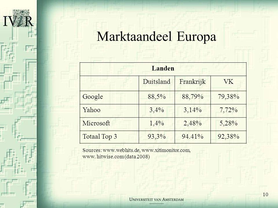 10 Marktaandeel Europa Sources: www.webhits.de, www.xitimonitor.com, www. hitwise.com (data 2008) Landen DuitslandFrankrijkVK Google88,5%88,79%79,38%
