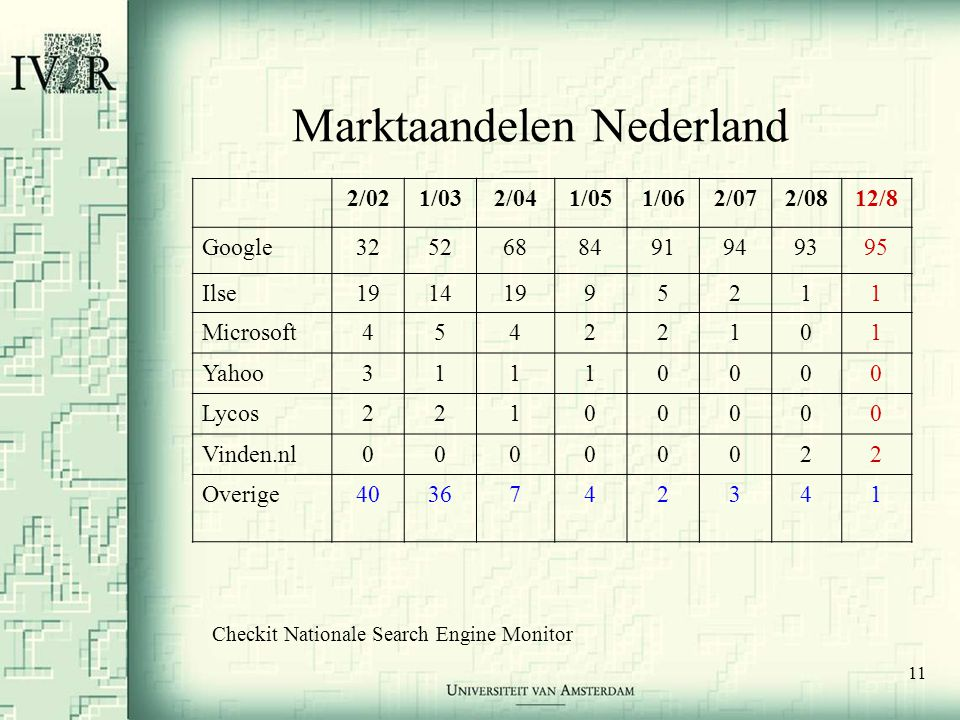 11 Marktaandelen Nederland 2/021/032/041/051/062/072/0812/8 Google3252688491949395 Ilse19141995211 Microsoft45422101 Yahoo31110000 Lycos22100000 Vinden.nl00000022 Overige4036742341 Checkit Nationale Search Engine Monitor