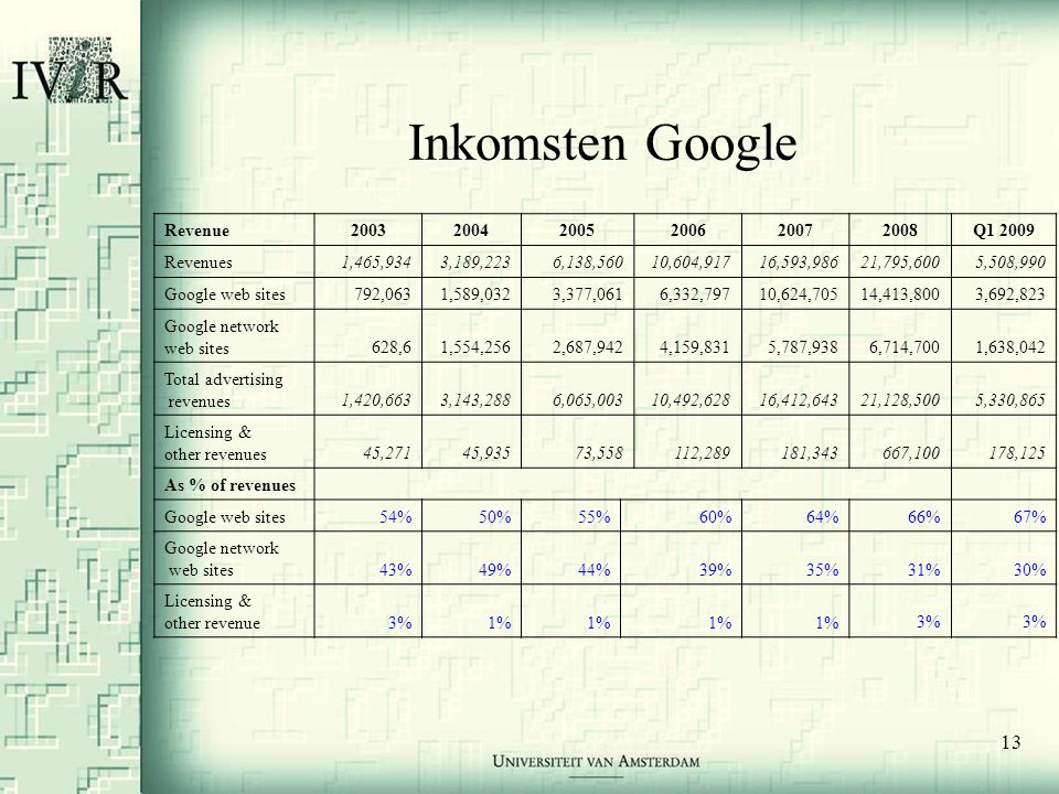 13 Inkomsten Google Revenue200320042005200620072008Q1 2009 Revenues1,465,9343,189,2236,138,56010,604,91716,593,98621,795,6005,508,990 Google web sites792,0631,589,0323,377,0616,332,79710,624,70514,413,8003,692,823 Google network web sites628,61,554,2562,687,9424,159,8315,787,938 6,714,7001,638,042 Total advertising revenues1,420,6633,143,2886,065,00310,492,62816,412,64321,128,5005,330,865 Licensing & other revenues45,27145,93573,558112,289181,343 667,100178,125 As % of revenues Google web sites54%50%55%60%64%66%67% Google network web sites43%49%44%39%35%31%30% Licensing & other revenue3%1% 3%