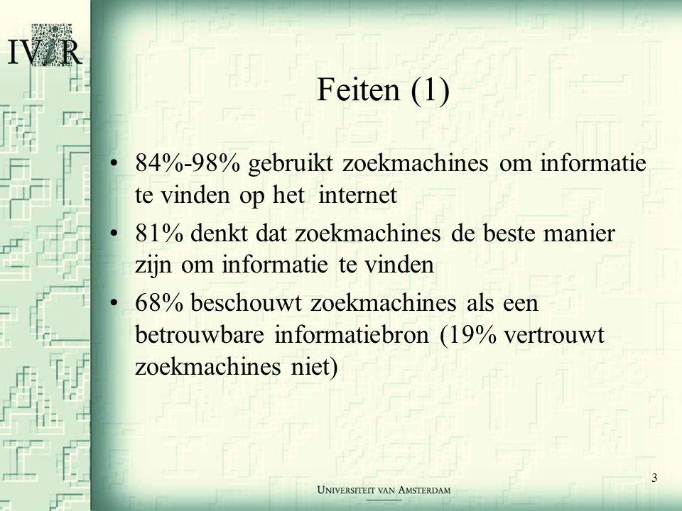 3 Feiten (1) •84%-98% gebruikt zoekmachines om informatie te vinden op het internet •81% denkt dat zoekmachines de beste manier zijn om informatie te vinden •68% beschouwt zoekmachines als een betrouwbare informatiebron (19% vertrouwt zoekmachines niet)