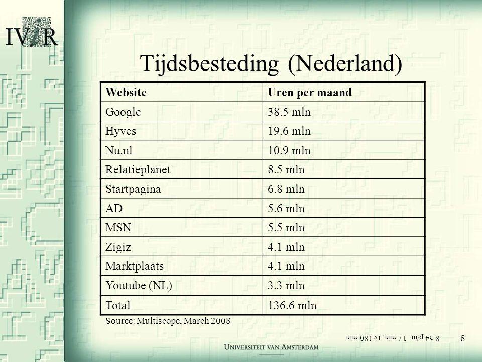 8 Tijdsbesteding (Nederland) WebsiteUren per maand Google38.5 mln Hyves19.6 mln Nu.nl10.9 mln Relatieplanet8.5 mln Startpagina6.8 mln AD5.6 mln MSN5.5 mln Zigiz4.1 mln Marktplaats4.1 mln Youtube (NL)3.3 mln Total136.6 mln Source: Multiscope, March 2008 8.54 p/m, 17 min, tv 186 min