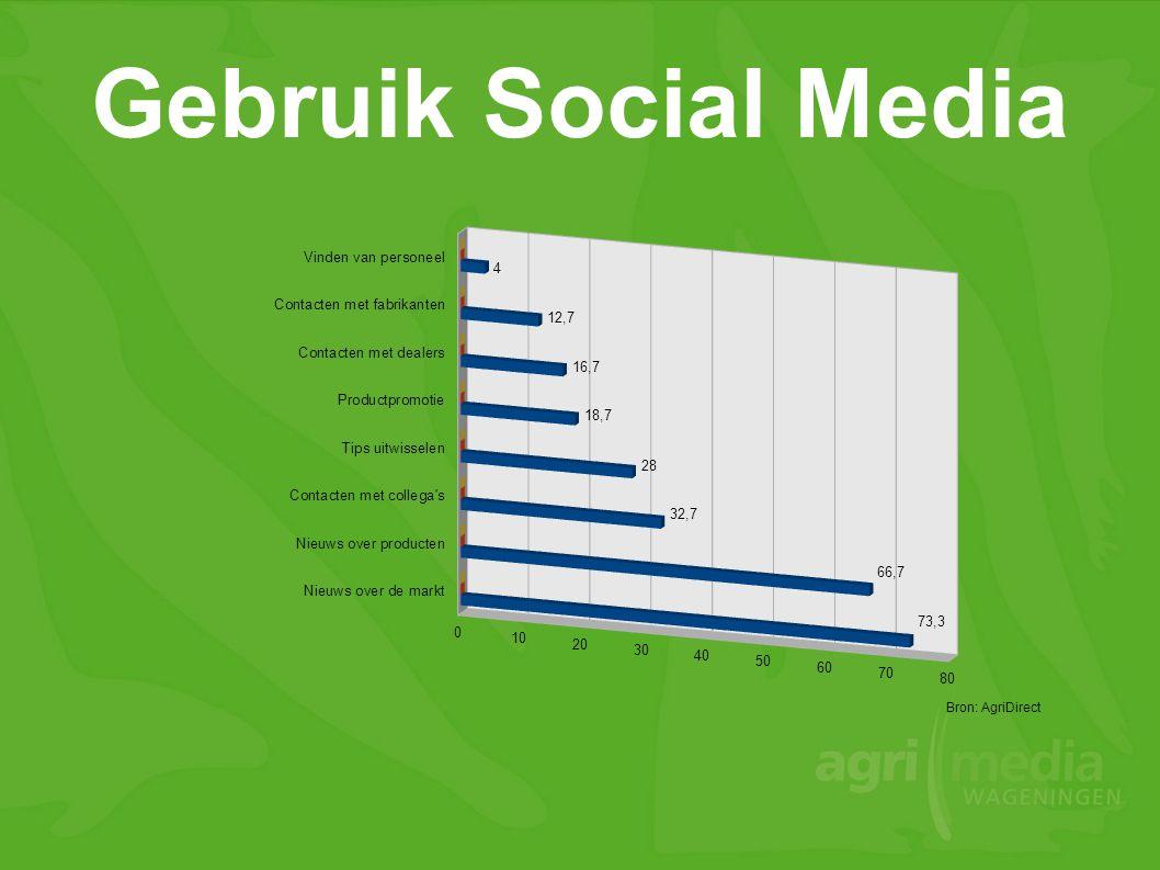 Gebruik Social Media