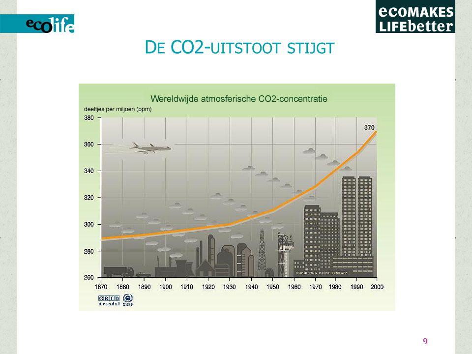 9 D E CO2- UITSTOOT STIJGT